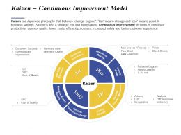 Kaizen Continuous Improvement Model Data Collection Ppt Powerpoint Styles Aids