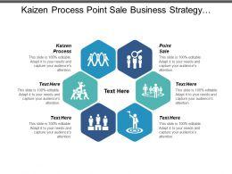 Kaizen Process Point Sale Business Strategy Revenue Model Cpb