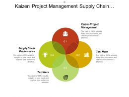 Kaizen Project Management Supply Chain Performance Global Project Management Cpb