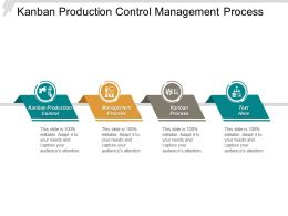 Kanban Production Control Management Process Kanban Process Automation Processes Cpb