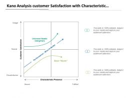 Kano Analysis Customer Satisfaction With Characteristic Presence