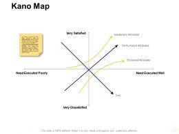Kano Map Performance Attributes Ppt Powerpoint Presentation Pictures Gallery