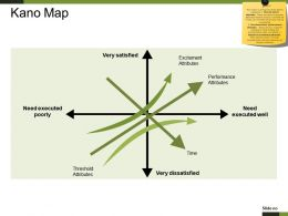 Kano Map Powerpoint Templates Microsoft