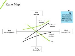 Kano Map Ppt Background Template