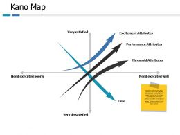 Kano Map Very Satisfied Ppt Portfolio Background Designs