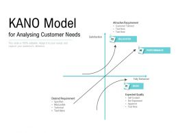 KANO Model For Analysing Customer Needs