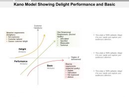 Kano Model Showing Delight Performance And Basic