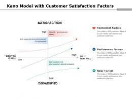 Kano Model With Customer Satisfaction Factors