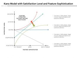 Kano Model With Satisfaction Level And Feature Sophistication