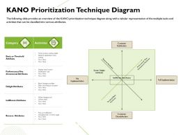 Kano Prioritization Technique Diagram Delight Attributes Ppt Powerpoint Presentation Shapes