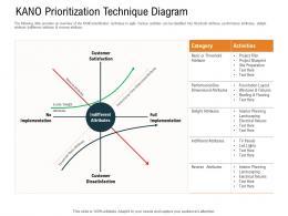 KANO Prioritization Technique Diagram Planning Ppt Powerpoint Presentation Professional Graphics Design
