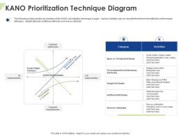 Kano Prioritization Technique Diagram Ppt Powerpoint Presentation Styles Examples