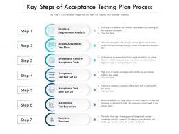 Kay Steps Of Acceptance Testing Plan Process