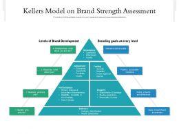 Kellers Model On Brand Strength Assessment