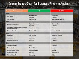 Kepner Tregoe Chart For Business Problem Analysis