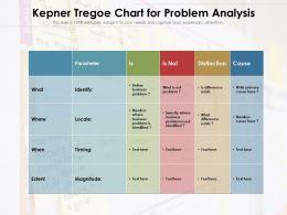 Kepner Tregoe Chart For Problem Analysis