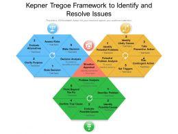 Kepner Tregoe Framework To Identify And Resolve Issues