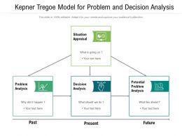 Kepner Tregoe Model For Problem And Decision Analysis