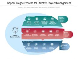 Kepner Tregoe Process For Effective Project Management