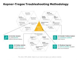 Kepner Tregoe Troubleshooting Methodology Analysis Ppt Powerpoint Presentation