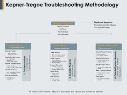 Kepner Tregoe Troubleshooting Methodology Ppt Powerpoint Gallery