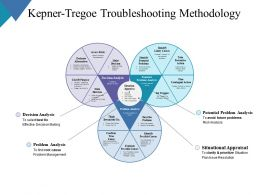 Kepner Tregoe Troubleshooting Methodology Ppt Professional Graphics Example