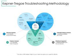 Kepner Tregoe Troubleshooting Methodology Situational Appraisal Ppt Powerpoint Presentation File