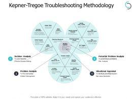 Kepner Tregoe Troubleshooting Methodology Situational Ppt Powerpoint Presentation Slides