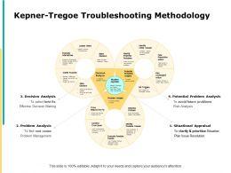 Kepner Tregoe Troubleshooting Methodology State Ppt Powerpoint Slides