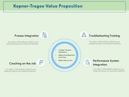 Kepner Tregoe Value Proposition Coaching Ppt Powerpoint Presentation Professional Rules