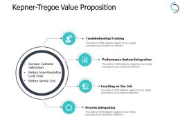 Kepner Tregoe Value Proposition Performance Ppt Powerpoint Presentation Portfolio Elements