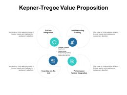 Kepner Tregoe Value Proposition Performance System Integration B251 Ppt Powerpoint Presentation
