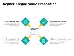 Kepner Tregoe Value Proposition Ppt Powerpoint Presentation Outline Icon