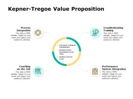 Kepner Tregoe Value Proposition Process Ppt Powerpoint Presentation Slides