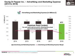 Keurig Dr Pepper Inc Advertising And Marketing Expense 2014-2018