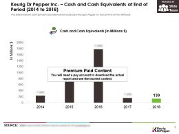 Keurig Dr Pepper Inc Cash And Cash Equivalents At End Of Period 2014-2018