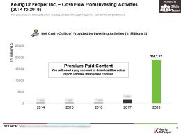 Keurig Dr Pepper Inc Cash Flow From Investing Activities 2014-2018