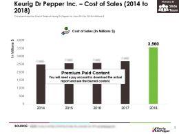 Keurig Dr Pepper Inc Cost Of Sales 2014-2018