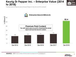 Keurig Dr Pepper Inc Enterprise Value 2014-2018