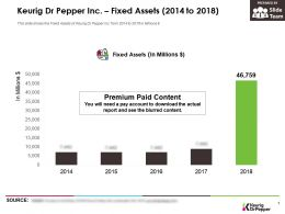 Keurig Dr Pepper Inc Fixed Assets 2014-2018