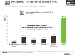 Keurig Dr Pepper Inc Forecasted Retail Channel Growth 2022