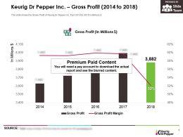 Keurig Dr Pepper Inc Gross Profit 2014-2018