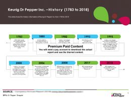 Keurig Dr Pepper Inc History 1783-2018
