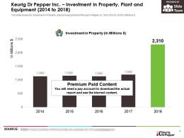 Keurig Dr Pepper Inc Investment In Property Plant And Equipment 2014-2018