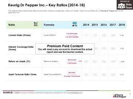 Keurig Dr Pepper Inc Key Ratios 2014-18