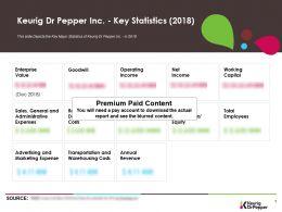 Keurig Dr Pepper Inc Key Statistics 2018
