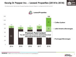 Keurig Dr Pepper Inc Leased Properties 2014-2018