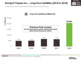 Keurig Dr Pepper Inc Long Term Liabilities 2014-2018