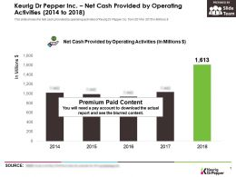 Keurig Dr Pepper Inc Net Cash Provided By Operating Activities 2014-2018