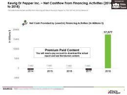 Keurig Dr Pepper Inc Net Cashflow From Financing Activities 2014-2018